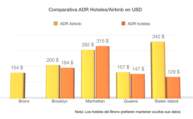 AirbnbHoteles