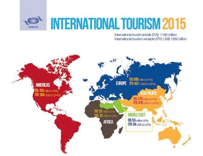 UNWTO movimiento viajeros 2015