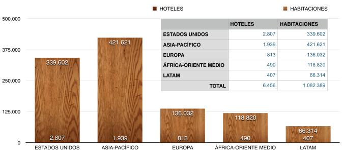 Numero Hoteles Mundo
